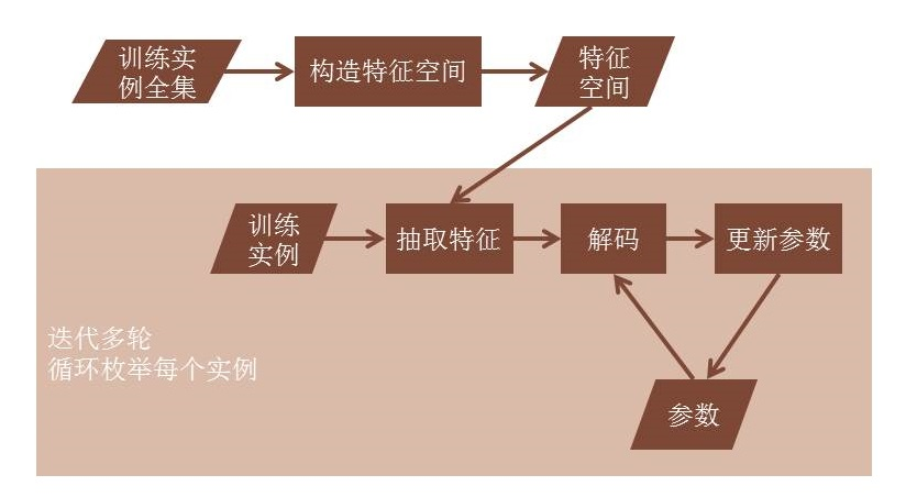 http://ir.hit.edu.cn/~yjliu/image/2013-7-12-ot-framework.jpg